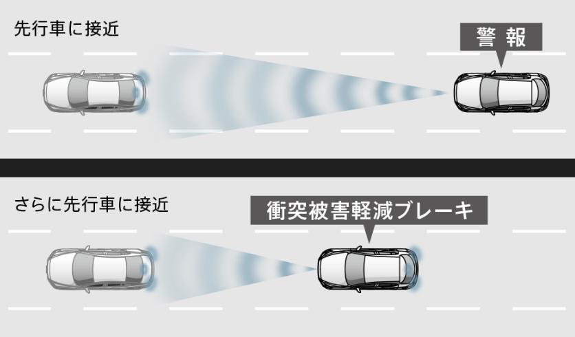 スマート・ブレーキ・サポート